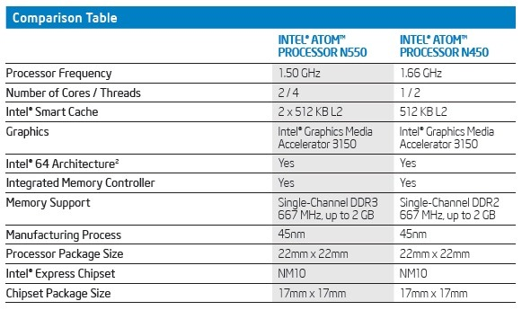 First Dual-Core Atom processors By Intel 1