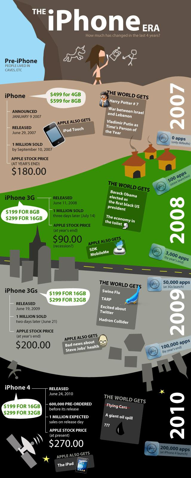 The iPhone Era(2007-2010)[PHOTO]