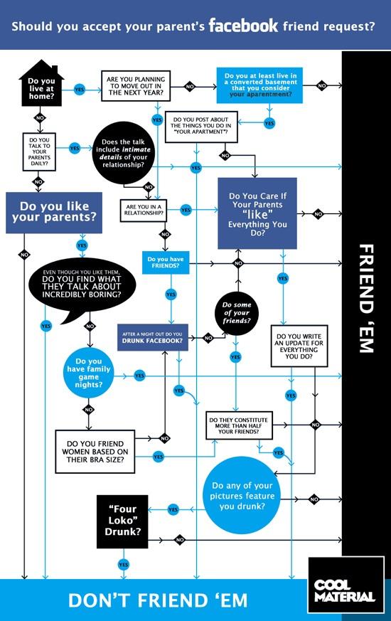 Should You Accept Your Parent's Friend Request On Facebook? [Flowchart]