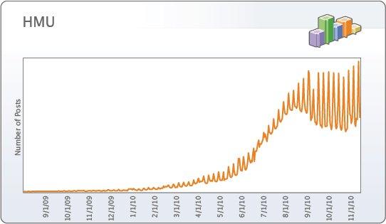 Top Facebook Status Trends Of 2010 1