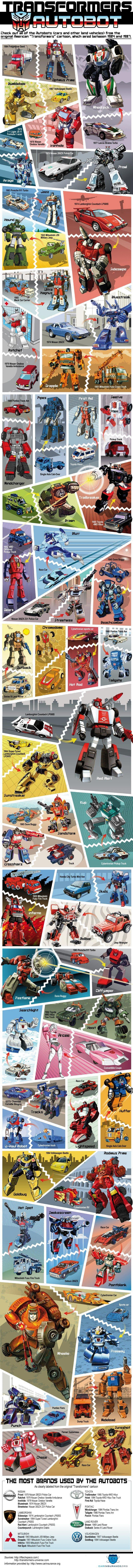 The Cars Behind The Original Transformers Autobots [Infographic] 1
