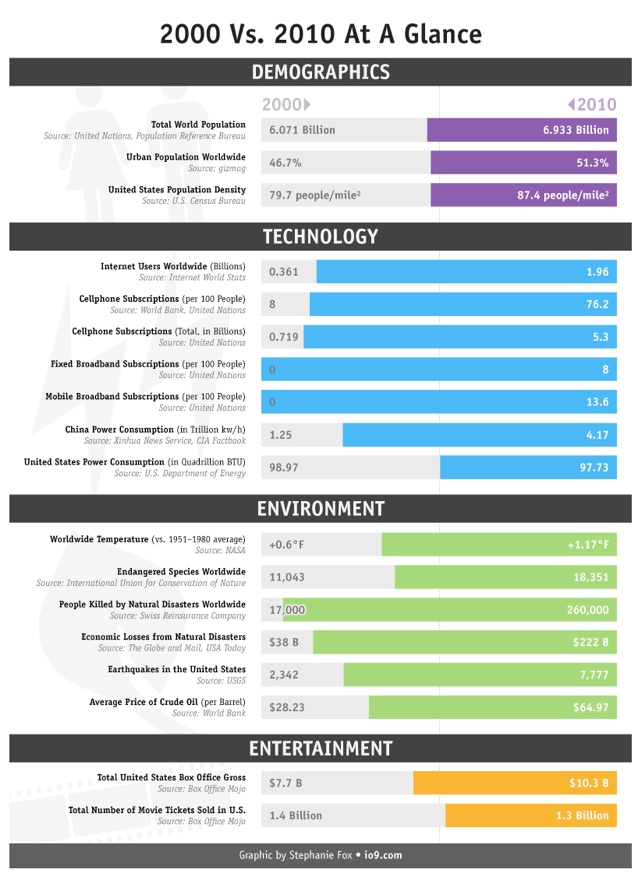 How The World Has Changed In Last Decade[INFOGRAPHIC]