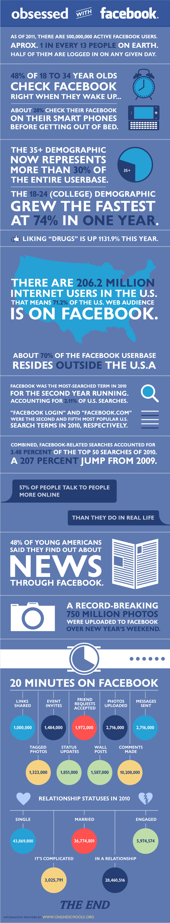 World's Too Much Obsession With Facebook [INFOGRAPHIC]