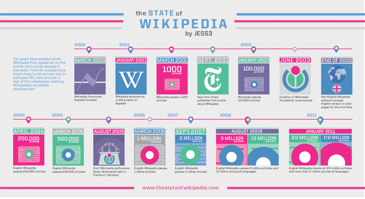 10 Years of Wikipedia [INFOGRAPHIC]