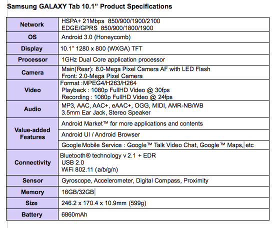 Samsung Officially Announces Galaxy Tab 10.1 Features Dual Cameras, Tegra 2 Processor & So Much More 1