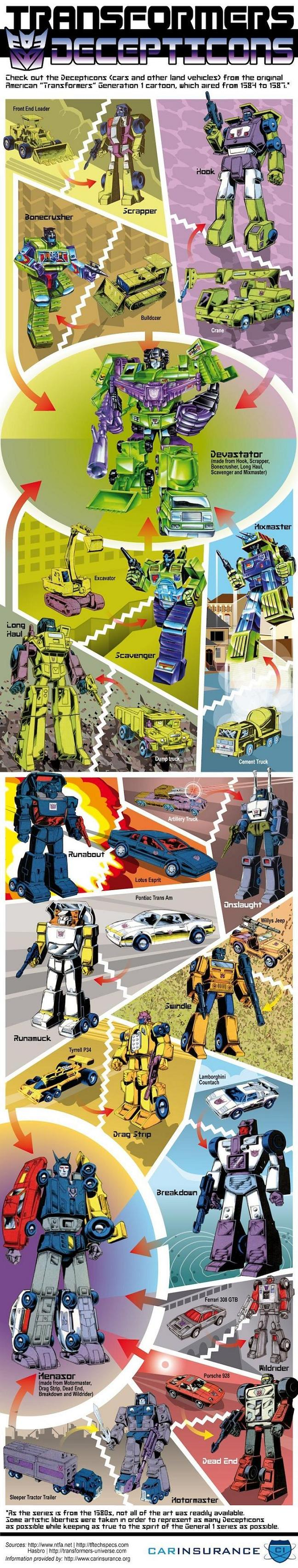 The Cars Behind The Original Transformers Decepticons [Infographic] 1