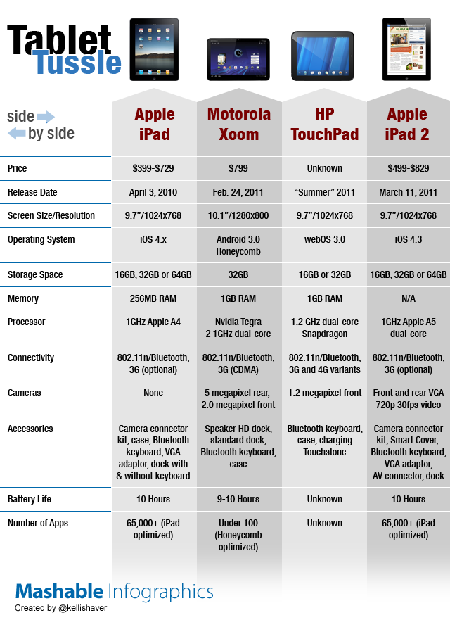 iPad 2's Comparison With Its Competitors [INFOGRAPHIC]