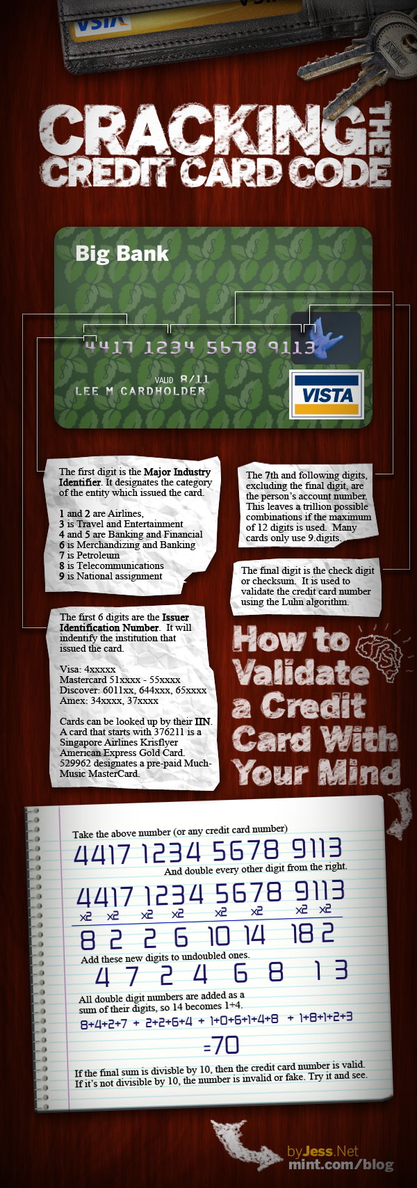 What Credit Card Numbers Really Mean & How To Validate Them [INFOGRAPHIC] 1
