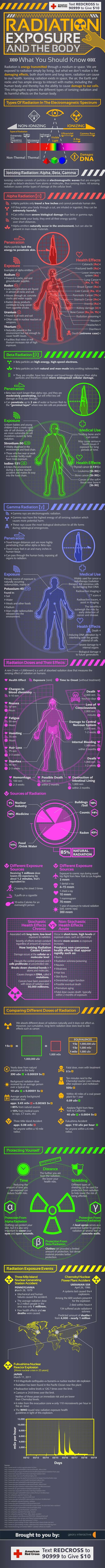 Types Of Radiation, Its Effects And How To Lessen Risks Of Exposure [INFOGRAPHIC]