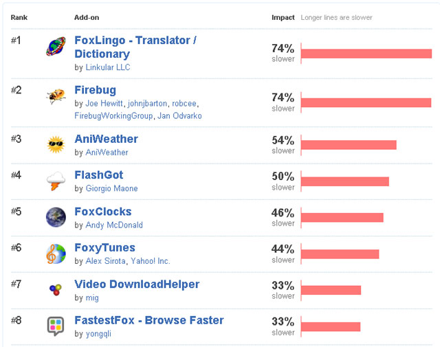 10 Add-Ons That Slow Firefox Down The Most 1