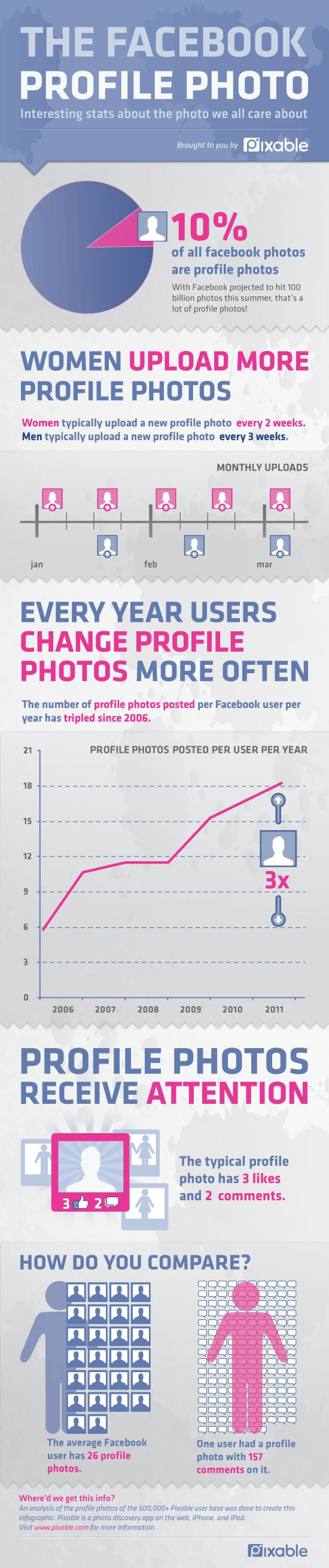 Facebook Profile Pictures — Facts & Figures [INFOGRAPHIC]