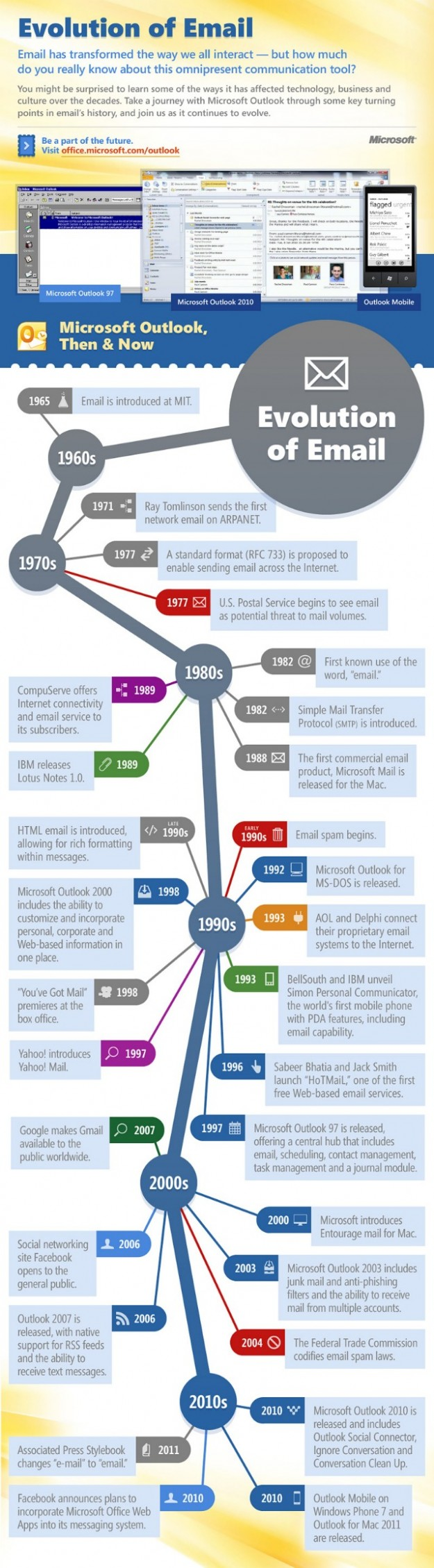 The Evolution Of Email (1965 — 2011) [INFOGRAPHIC]