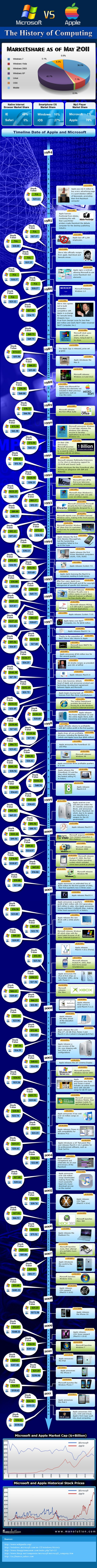 Apple Vs. Microsoft: The History Of Computing [TIMELINE INFOGRAPHIC]