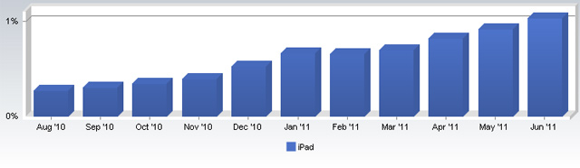 iPad Accounts For 1% Of The World's Web Traffic