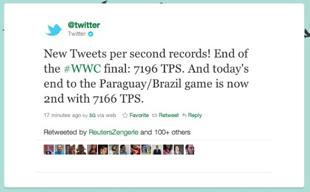 FIFA Women's World Cup Final Sets A New Tweets Per Second Record