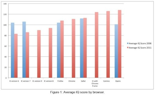 Intelligent Quotient and Browser Usage, browsers, research, study, internet explorer iq level