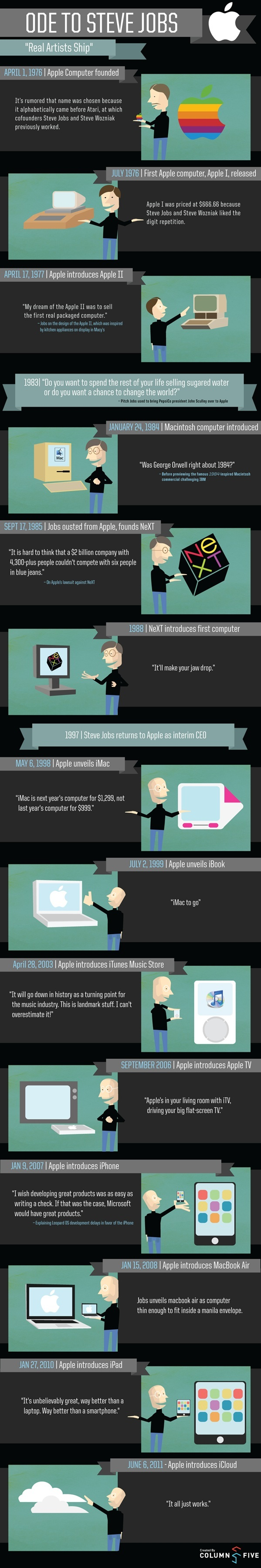 Steve Jobs' Greatest Accomplishments [INFOGRAPHIC]