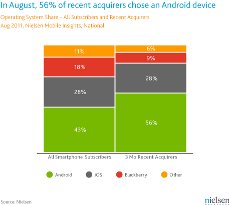 56% Of Smartphones Sold In Last 3 Months Run Android 1