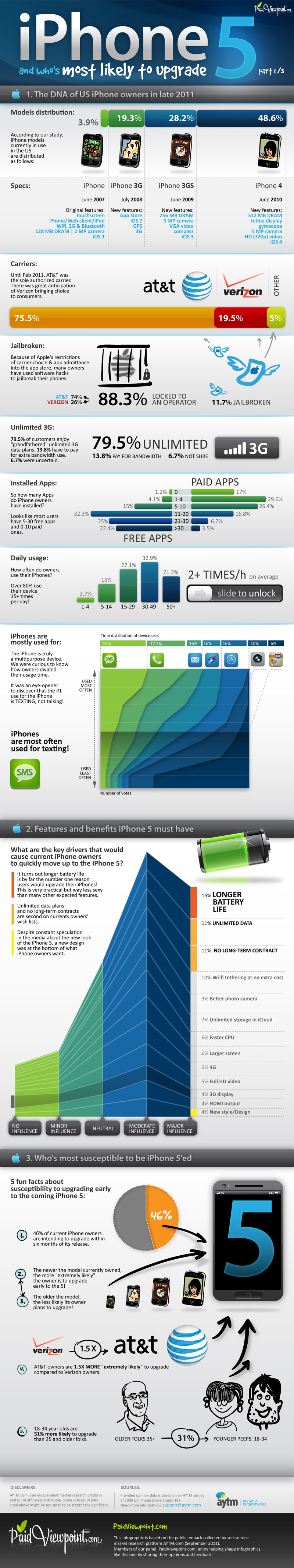 Will You Upgrade To The iPhone 5? [INFOGRAPHIC]