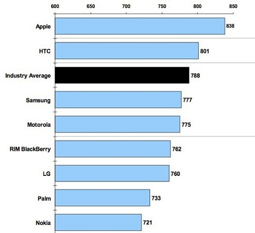 iPhone Tops Customer Satisfaction Charts Once Again [STUDY]