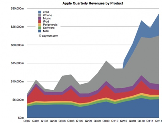 microsoft, apple, iphone, ipad,ipad,iphone,latest iphone news,apple,apple revenues,apple revenues vs. microsoft