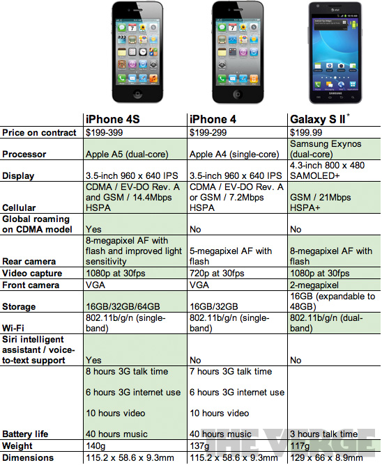 iPhone 4S vs. iPhone 4 vs. Samsung Galaxy S II [COMPARISON]
