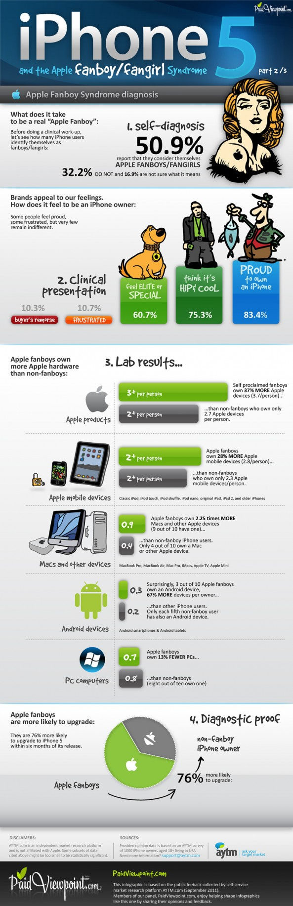 Are You An Apple Fanboy? [INFOGRAPHIC]