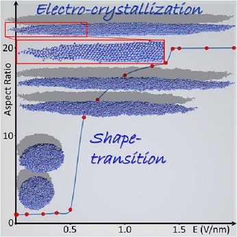 Liquid To Solid State Change Possible Under High Electric Field [RESEARCH]
