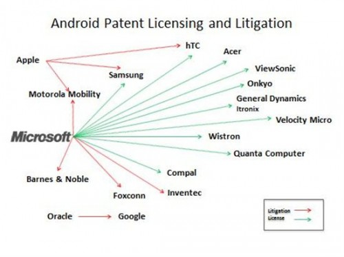 Microsoft Now Receives License Fees On 50% Of All Android Devices