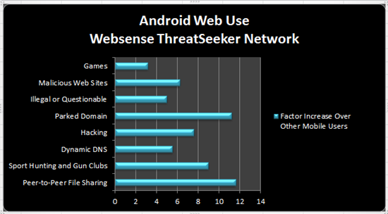 Android Users Are Less Cautious About Security Risks Compared To iOS