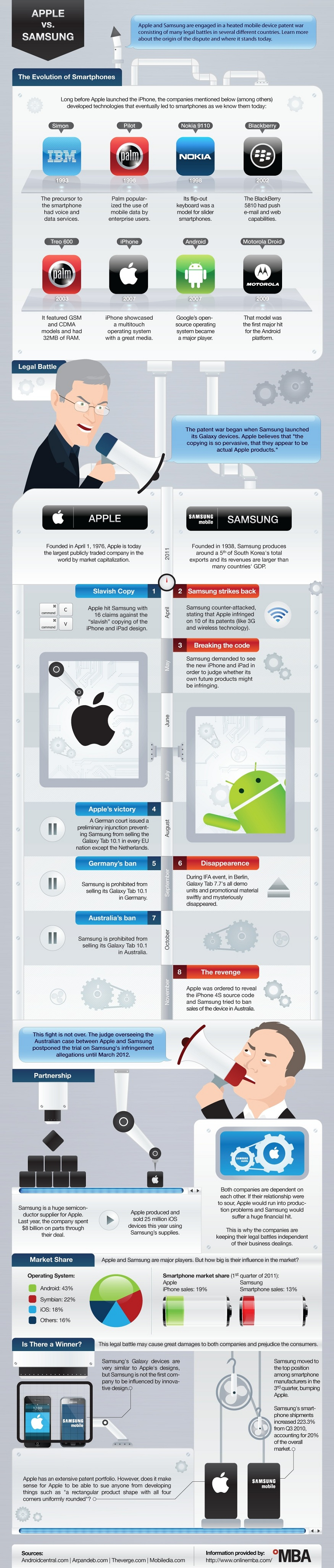 The Patent War: Apple vs. Samsung [INFOGRAPHIC]