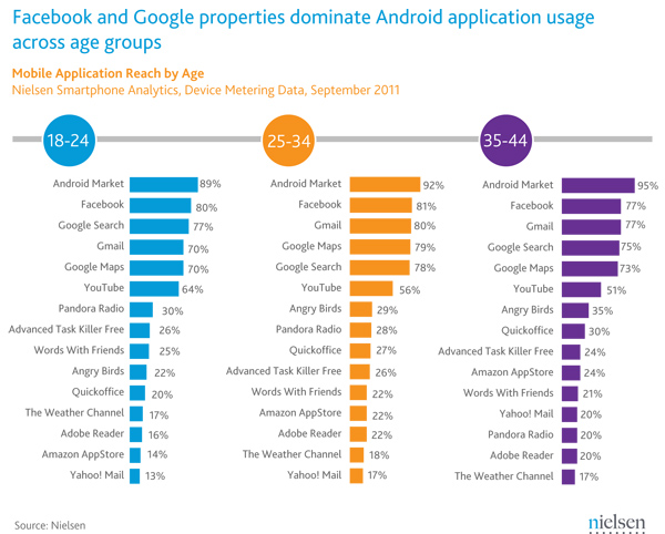 NIELSEN Android Apps,Popular apps,Nielsen.Facebook,Facebook for Android,Facebook Beats All Other Apps,android,android apps