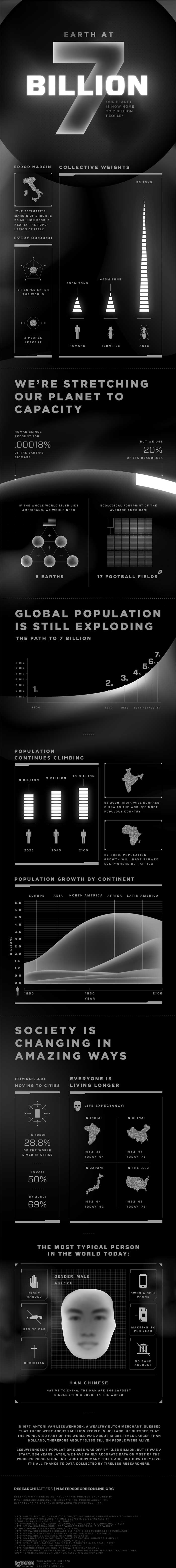 The Earth At 7 Billion People [INFOGRAPHIC]