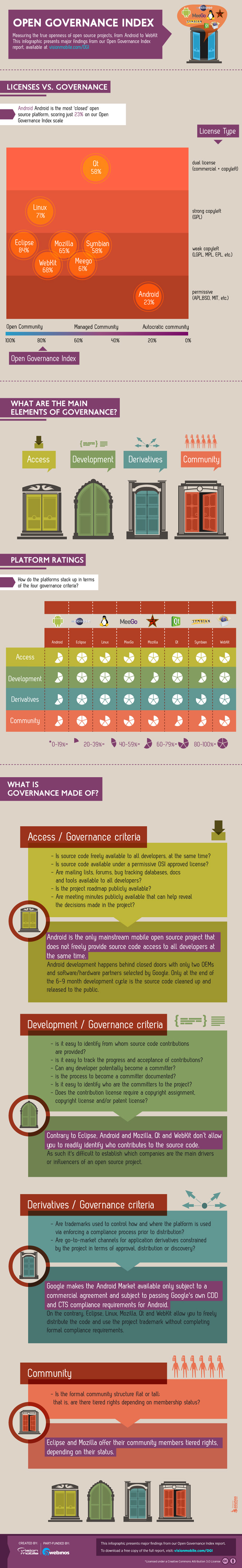 open source rankings infographic