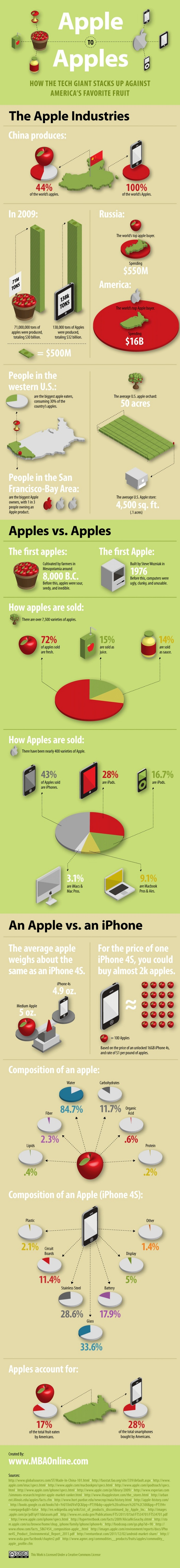 Apple Vs Apples: Which One Wins? [INFOGRAPHIC]