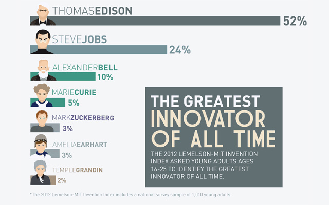 Steve Jobs, Mark Zuckerberg Make It To The List Of Greatest Innovators Of All Time