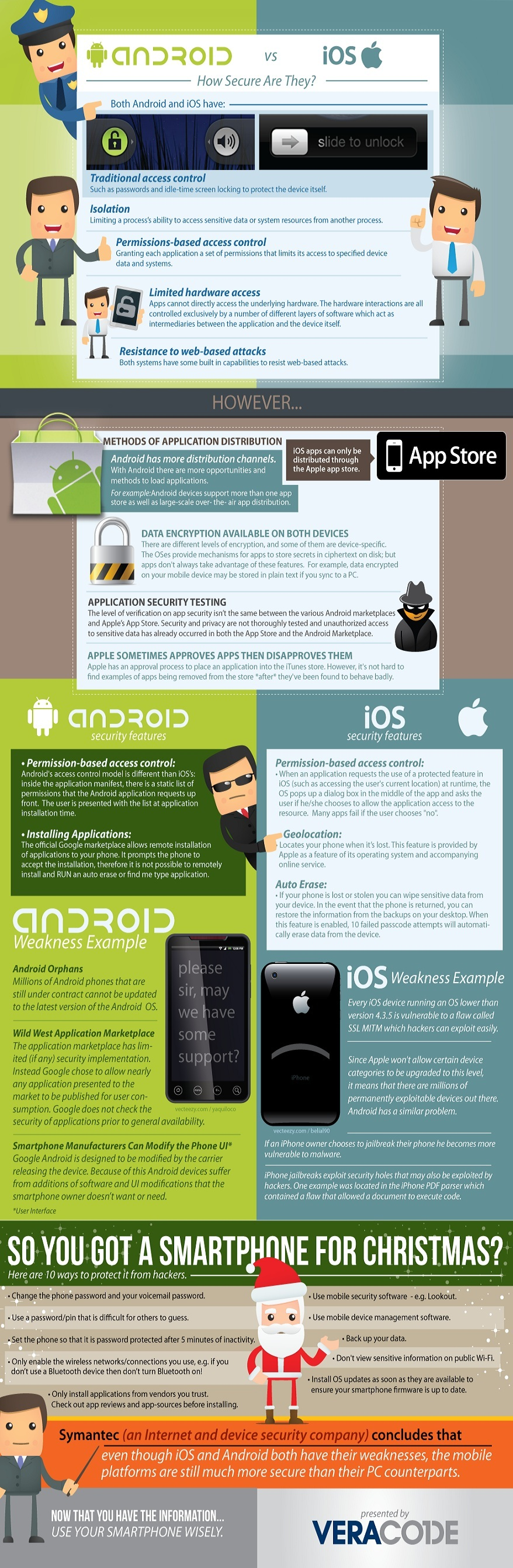ios android,ios vs android,Android,iOS,Android vs iOS,iOS vs Android,Android vs iOS security test,infographic
