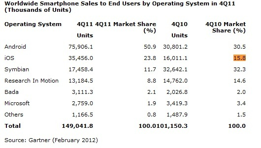 Gartner: Apple Is The Largest Smartphone Vendor In The World 1