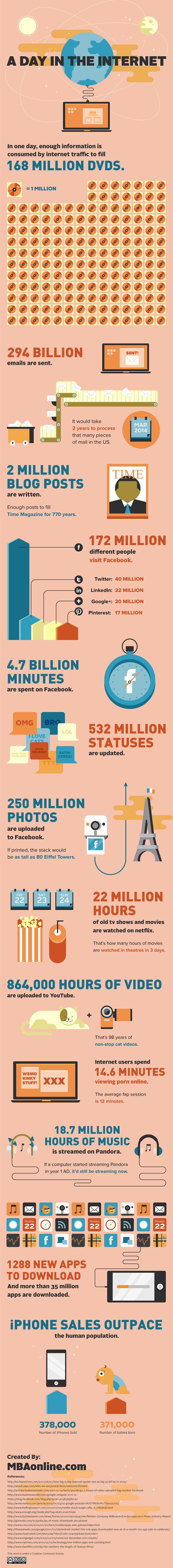 What Happens In One Day On The Internet [INFOGRAPHIC]