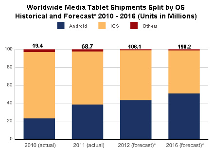 Android Gains Up On Apple's Tablet Market Share, Thanks To Kindle Fire
