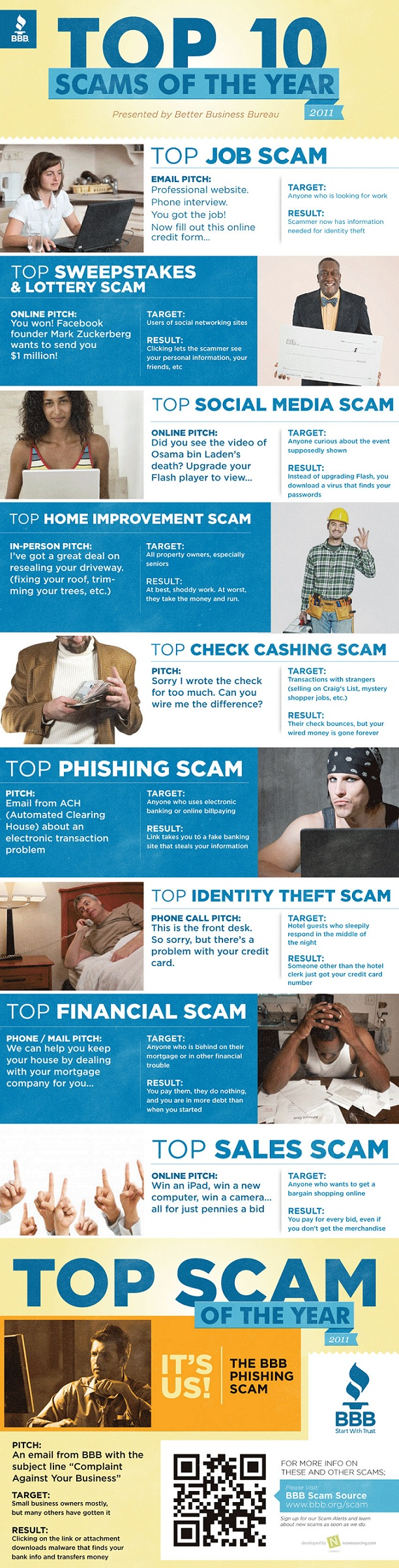 Top 10 Online Scams For The Past Year [INFOGRAPHIC]