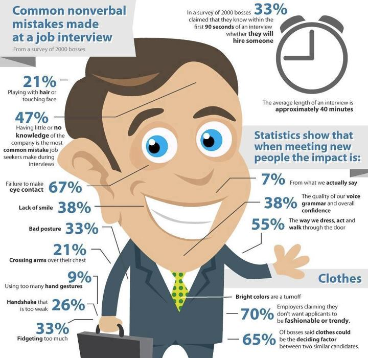 Mistakes not to Make at Job Interview,non verbal Mistakes not to Make at Job Interview,job interview mistakes,mistakes job interview