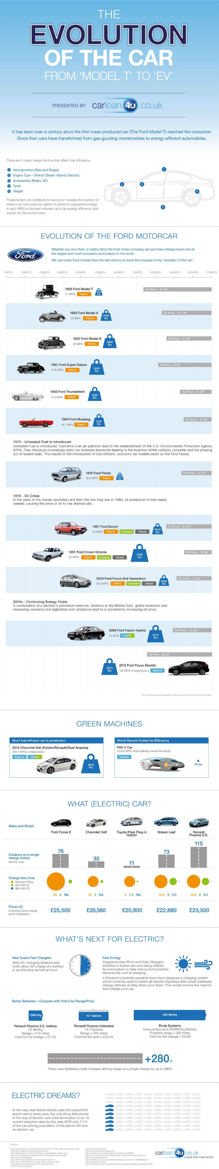 The Car Has Come A Long Way [INFOGRAPHIC]