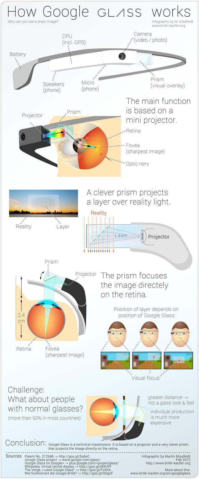 Here's How Google Glass Works [Infographic]