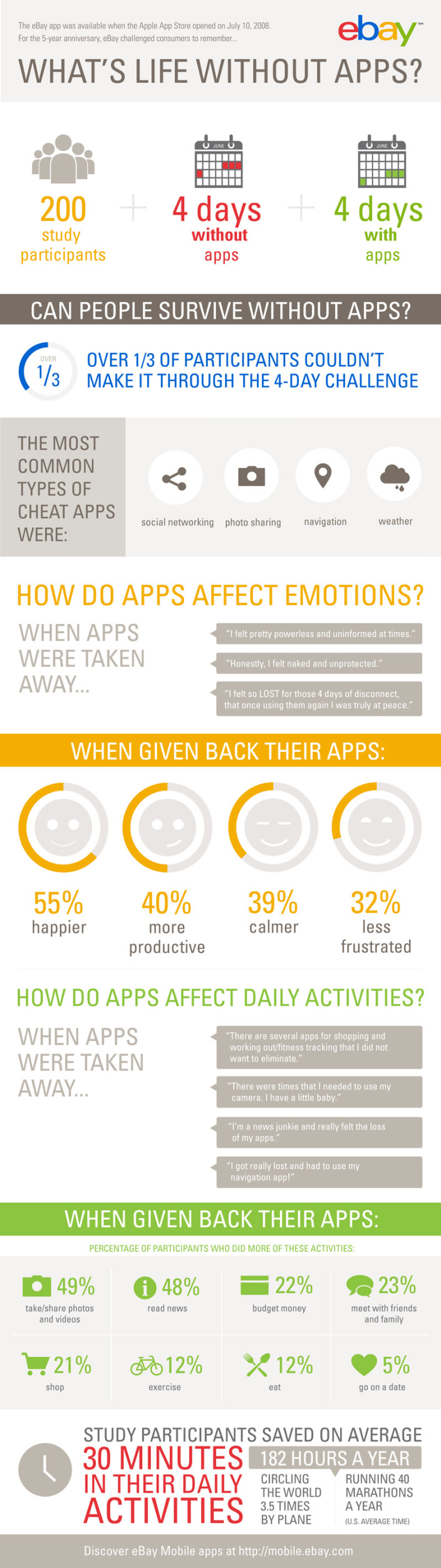 What's Life Without iPhone Apps For 4 Days? [INFOGRAPHIC]