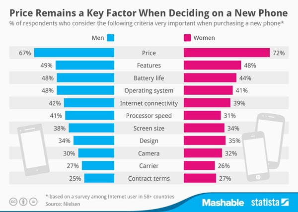 Here's What Men And Women Look For When Buying A New Smartphone [Chart] 1