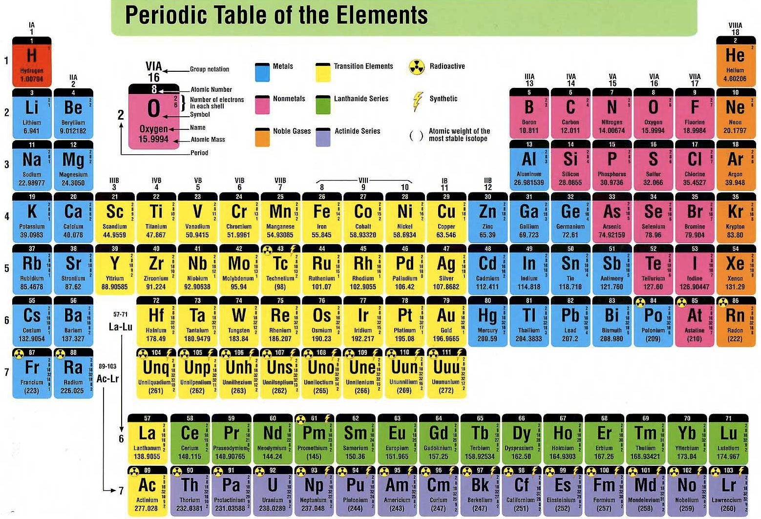 Scientists Create New Super-heavy Element 117