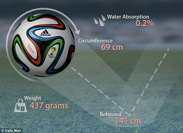 Official World Cup Ball 'The Brazuca' Is Almost Perfect, Scientists Say 1