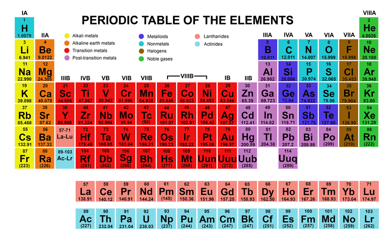 19 Things You Didn't Know About The Periodic Table