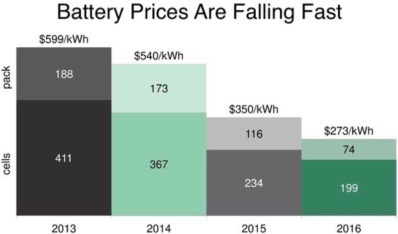 Tesla Revolution Underway with Plummeting Battery Cost